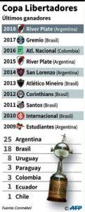 Flamengo buscará destronar a River - noticias24 Carabobo
