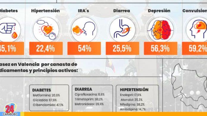 Escasez de Medicamentos en Valencia - noticias 24 carabobo