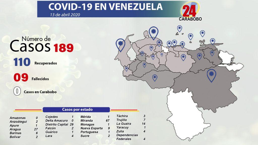 189 casos de coronavirus en Venezuela