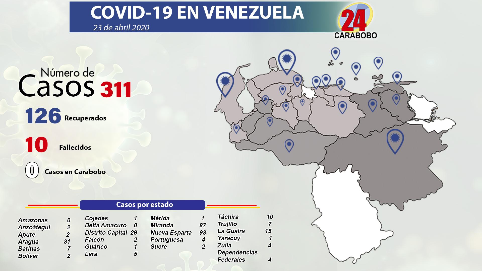 Contagiados de Covid 19 en Venezuela - Contagiados de Covid 19 en Venezuela