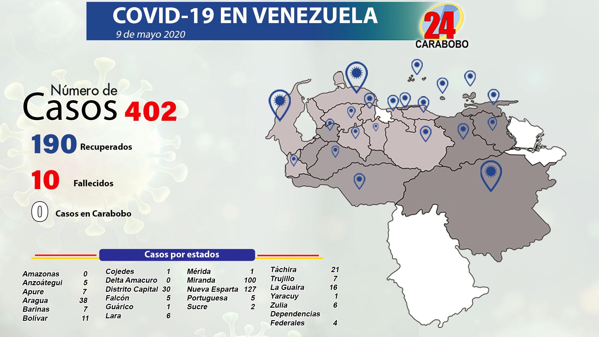 Casos de coronavirus en Venezuela – casos de coronavirus en Venezuela