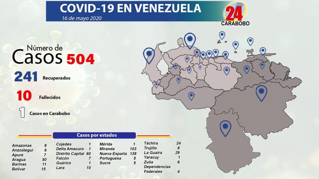 45 casos de coronavirus