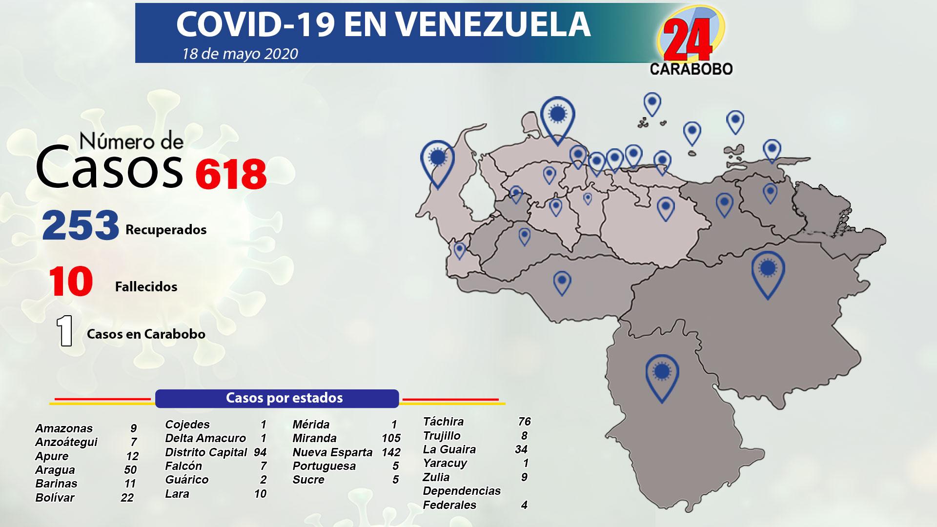 77 nuevos casos de Covid 19 - 77 nuevos casos de Covid 19