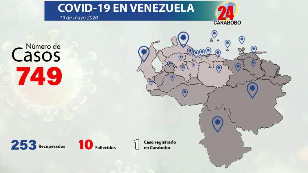 131 nuevos registros de Covid 19