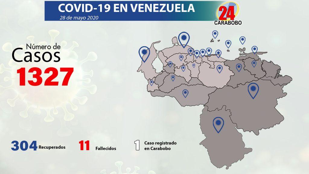 82 casos de Covid 19