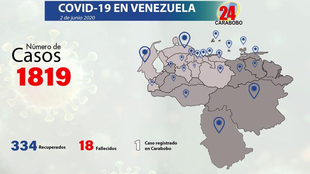 156 nuevos registros de coronavirus