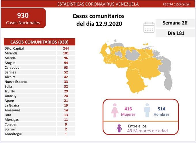 Coronavirus en Venezuela 12-09 - Coronavirus en Venezuela 12-09