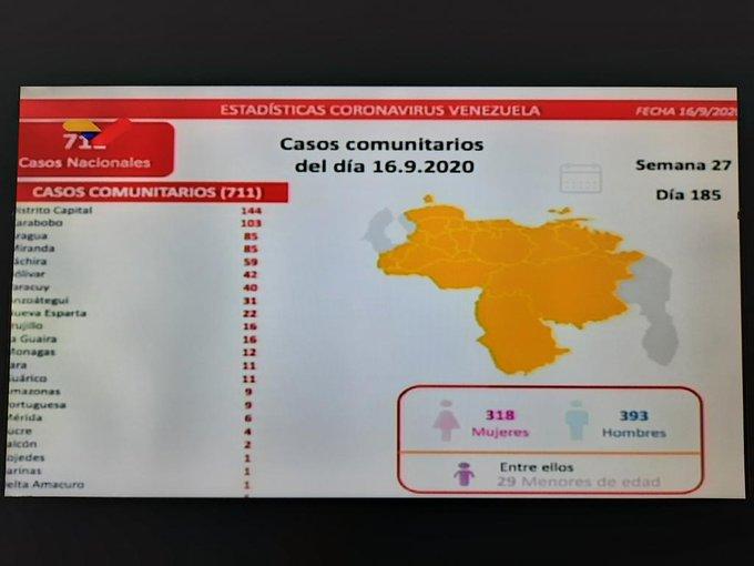 COVID 19 en Venezuela 16-09 - COVID 19 en Venezuela 16-09