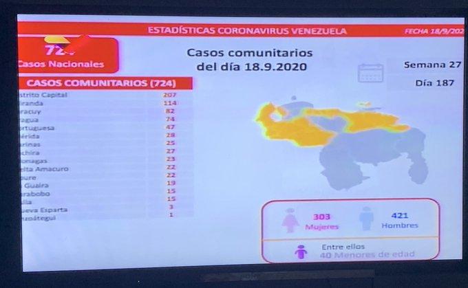 Coronavirus en Venezuela 18-09 - Coronavirus en Venezuela 18-09