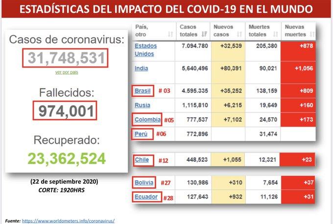 Coronavirus en Venezuela 22-09 - Coronavirus en Venezuela 22-09