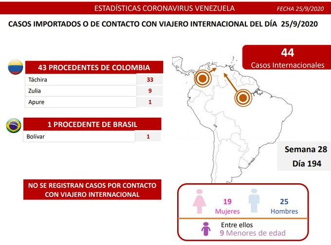 COVID 19 en Venezuela 25-09 - COVID 19 en Venezuela 25-09