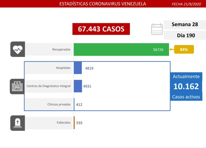 Coronavirus en Venezuela 21-09 - Coronavirus en Venezuela 21-09