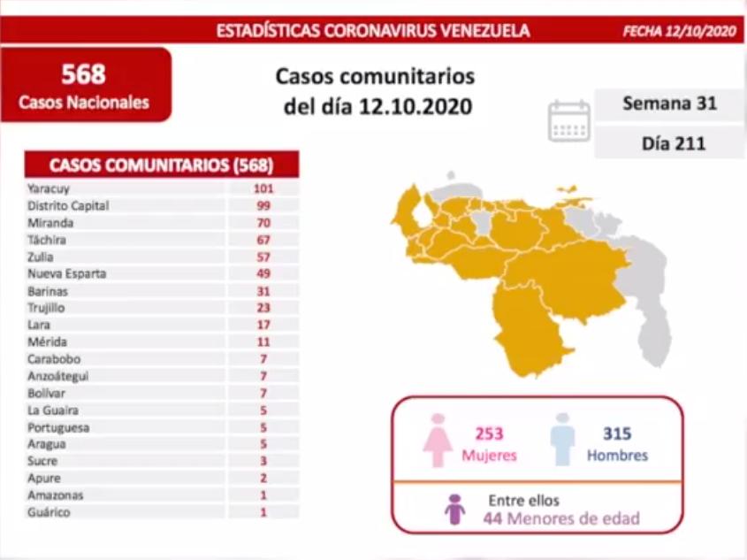 619 contagios de coronavirus en Venezuela - 619 contagios de coronavirus en Venezuela