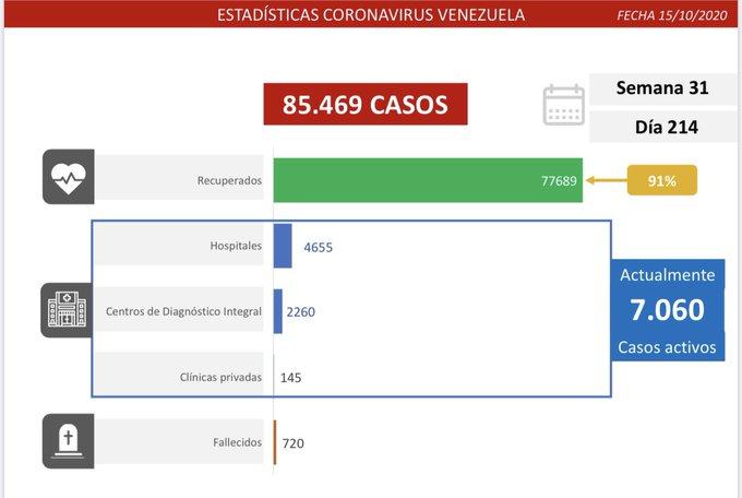 Contagios de coronavirus en Carabobo - Contagios de coronavirus en Carabobo