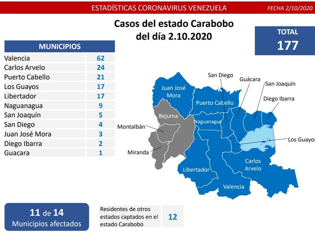 255 casos de coronavirus en Carabobo - 255 casos de coronavirus en Carabobo