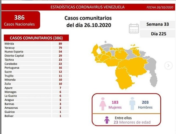 482 contagios de COVID 19 en Venezuela - 482 contagios de COVID 19 en Venezuela