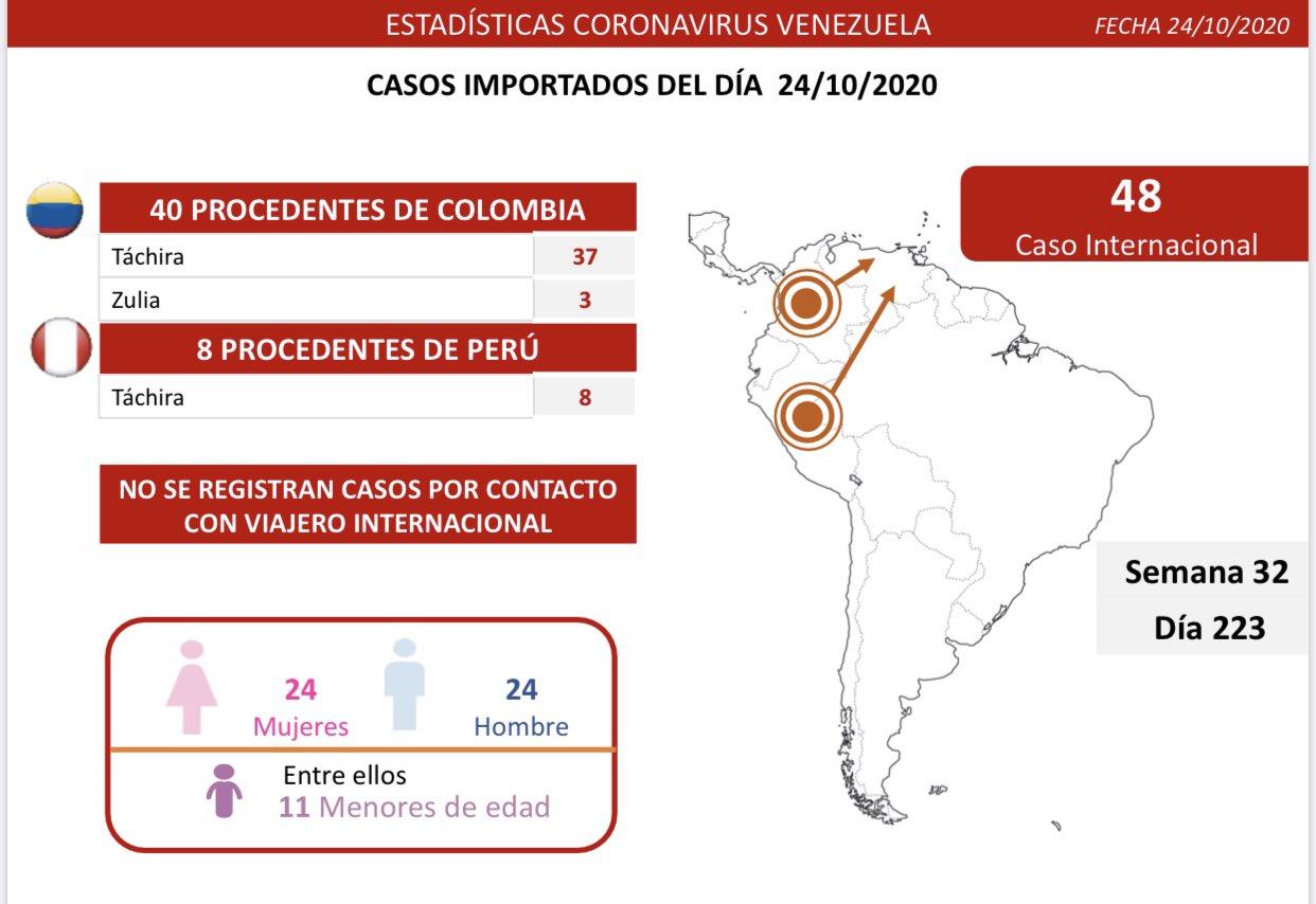 424 contagios de COVID 19 - 424 contagios de COVID 19