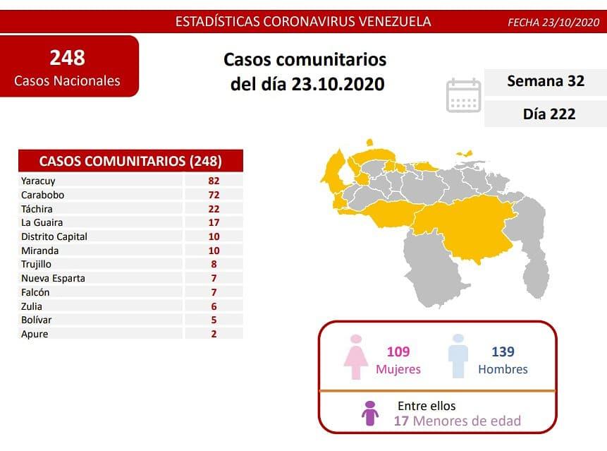 302 casos de coronavirus en Venezuela - 302 casos de coronavirus en Venezuela