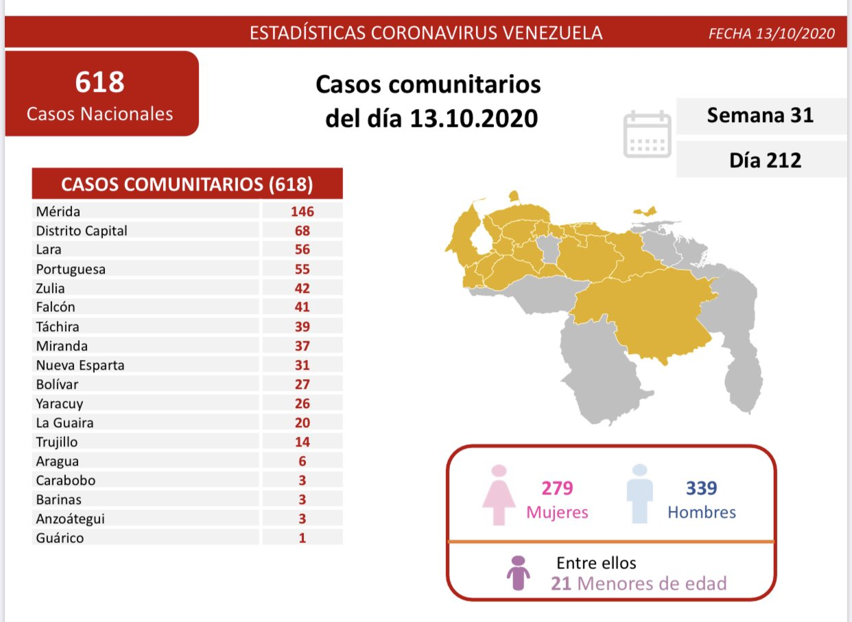 635 casos de COVID 19 en Venezuela - 635 casos de COVID 19 en Venezuela