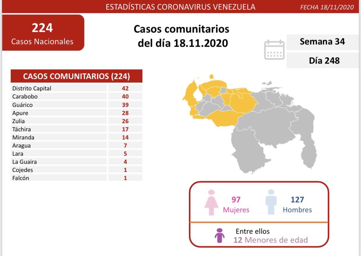 300 contagios de coronavirus en Venezuela -300 contagios de coronavirus en Venezuela