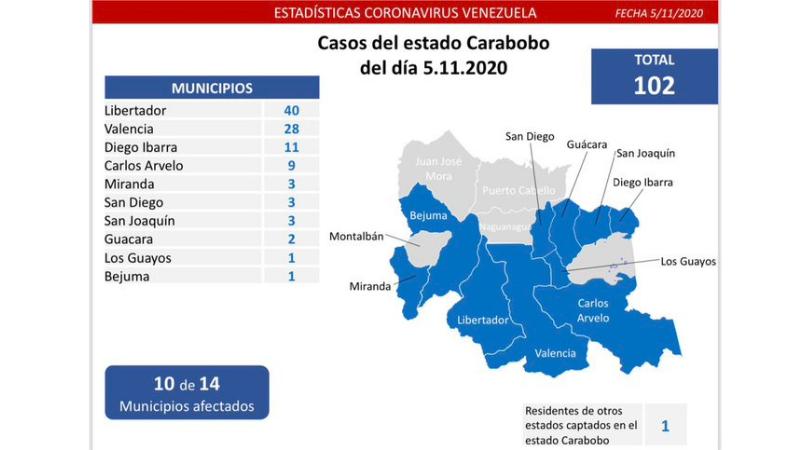 COVID-19 en Carabobo