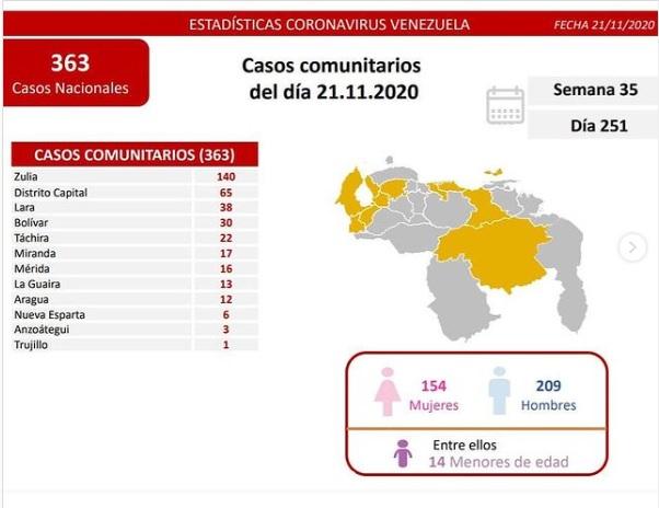 418 casos de coronavirus en Venezuela - 418 casos de coronavirus en Venezuela