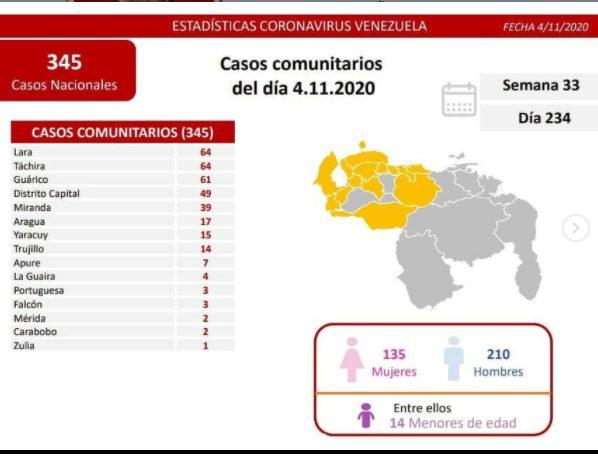 380 casos de COVID 19 en Venezuela - 380 casos de COVID 19 en Venezuela