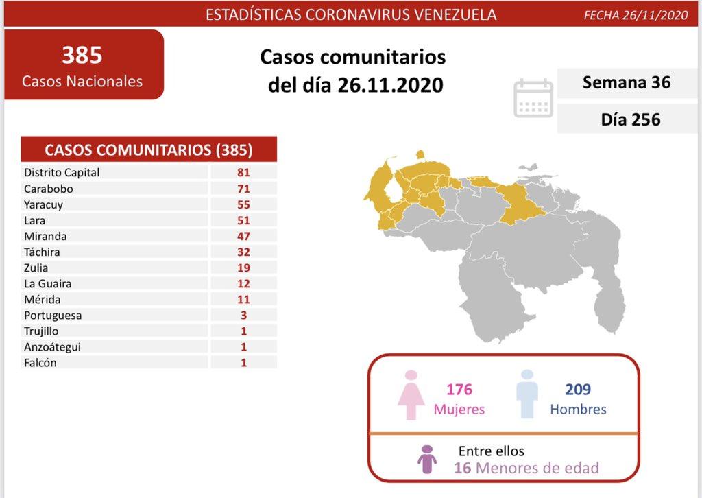 398 contagios de coronavirus en Venezuela - 398 contagios de coronavirus en Venezuela