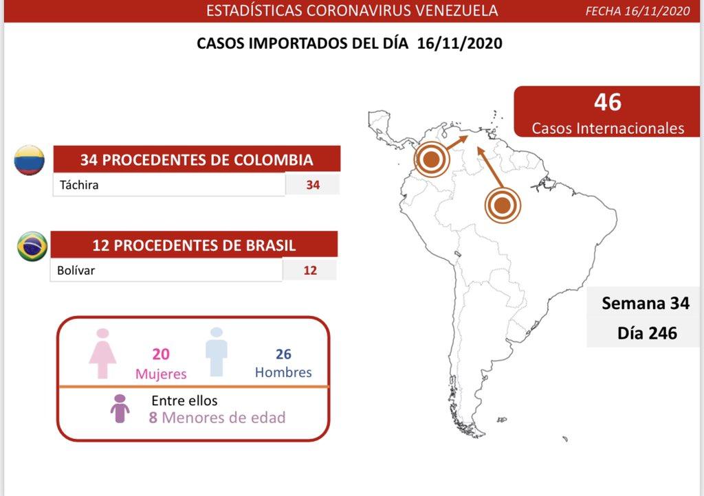 387 casos de COVID 19 en Venezuela -387 casos de COVID 19 en Venezuela