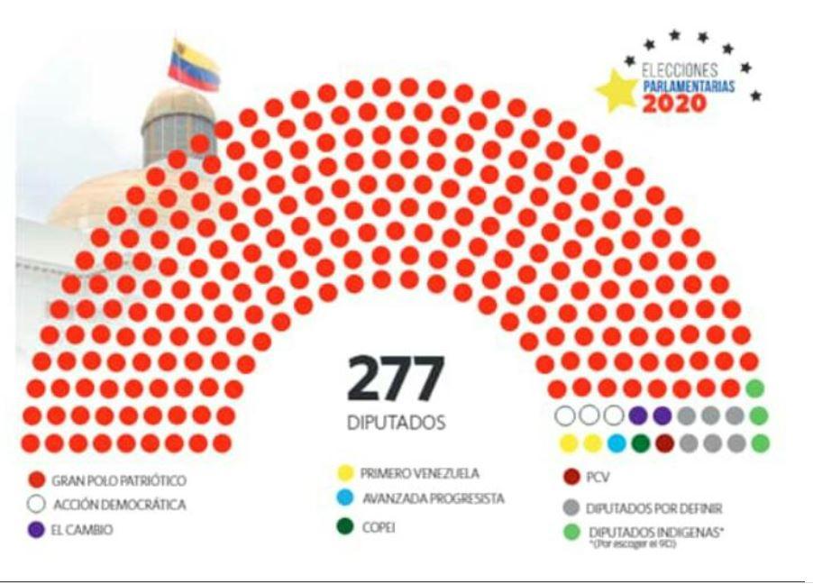 Fidel Madroñero diputado más votado - 2