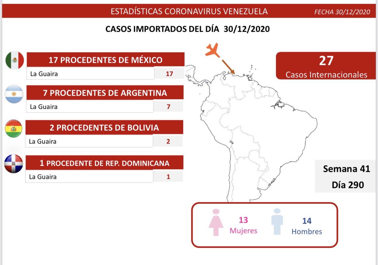 Cifra en Venezuela de Coronavirus - Cifra en Venezuela de Coronavirus