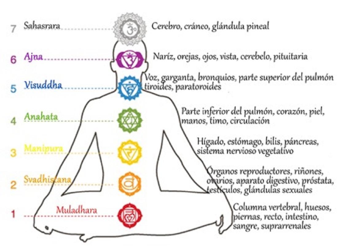 Alinea los chakras y limpia el aura  - Alinea los chakras y limpia el aura
