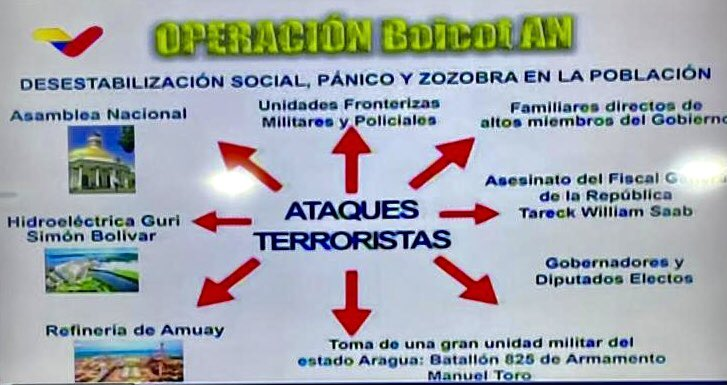 Operación Boicot AN, Tarek William Saab, Noticias en Carabobo, Noticias de Carabobo, 29 de Diciembre
