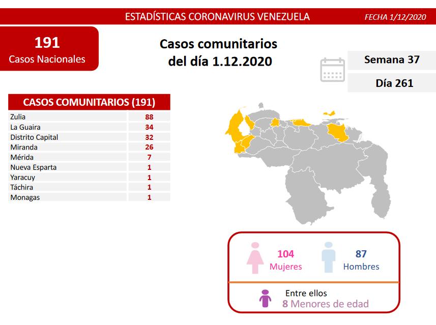 contagios de COVID 19 en Venezuela - contagios de COVID 19 en Venezuela