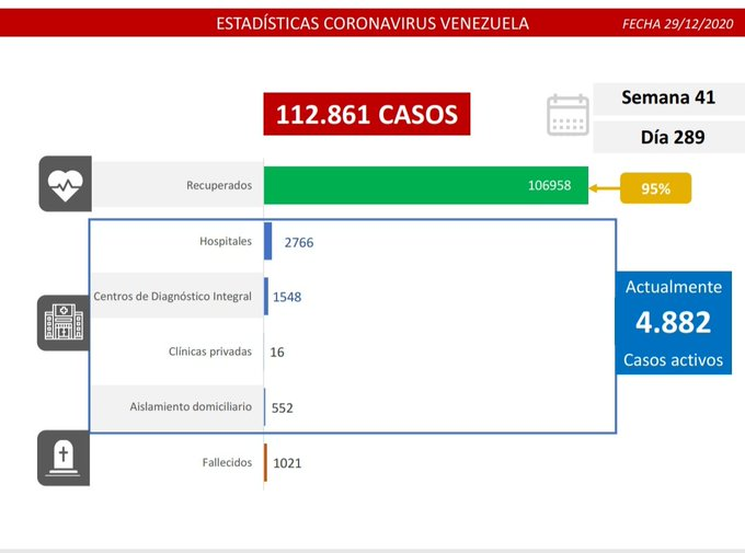Cifra de coronavirus en Venezuela - Cifra de coronavirus en Venezuela