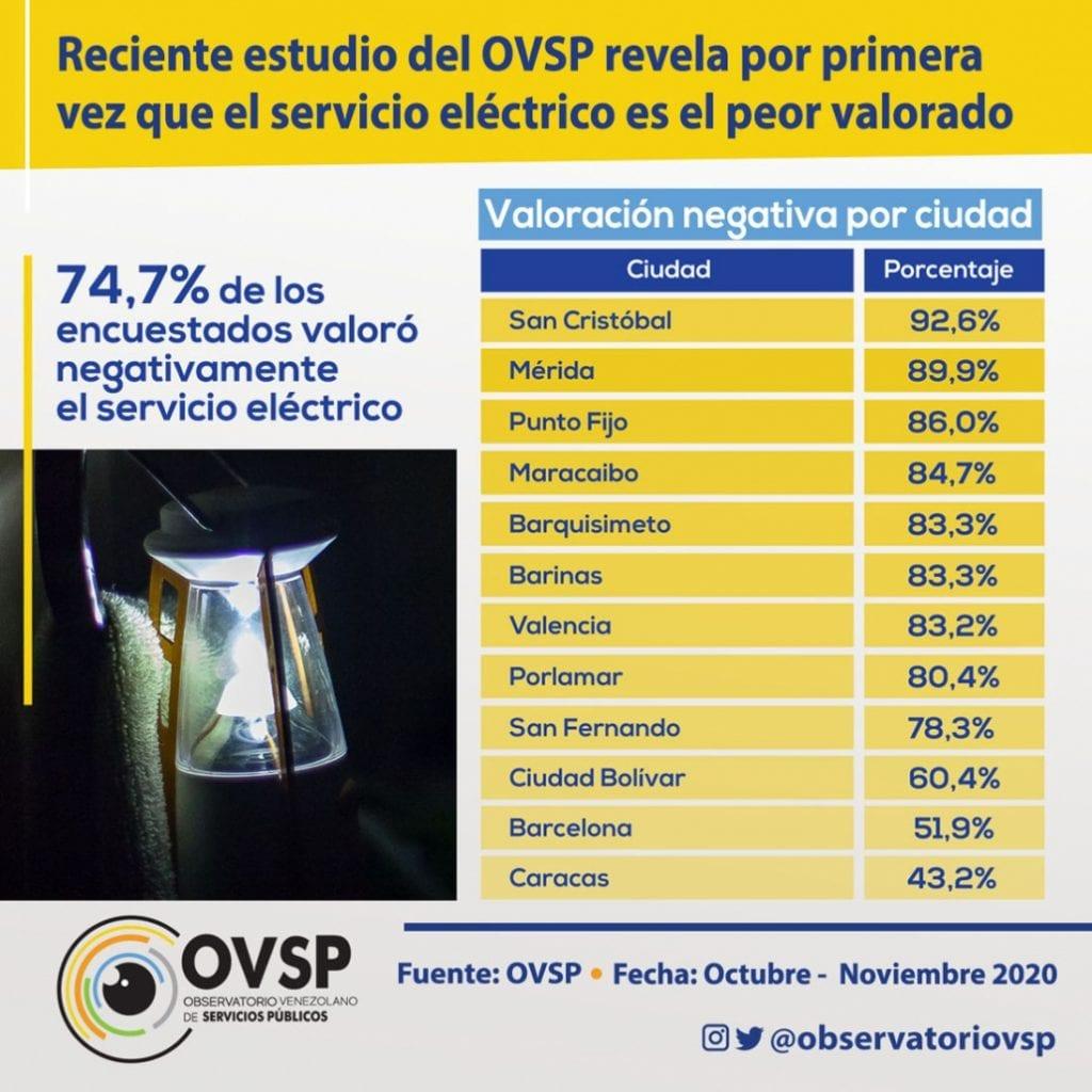 Servicio eléctrico el peor valorado por venezolanos
