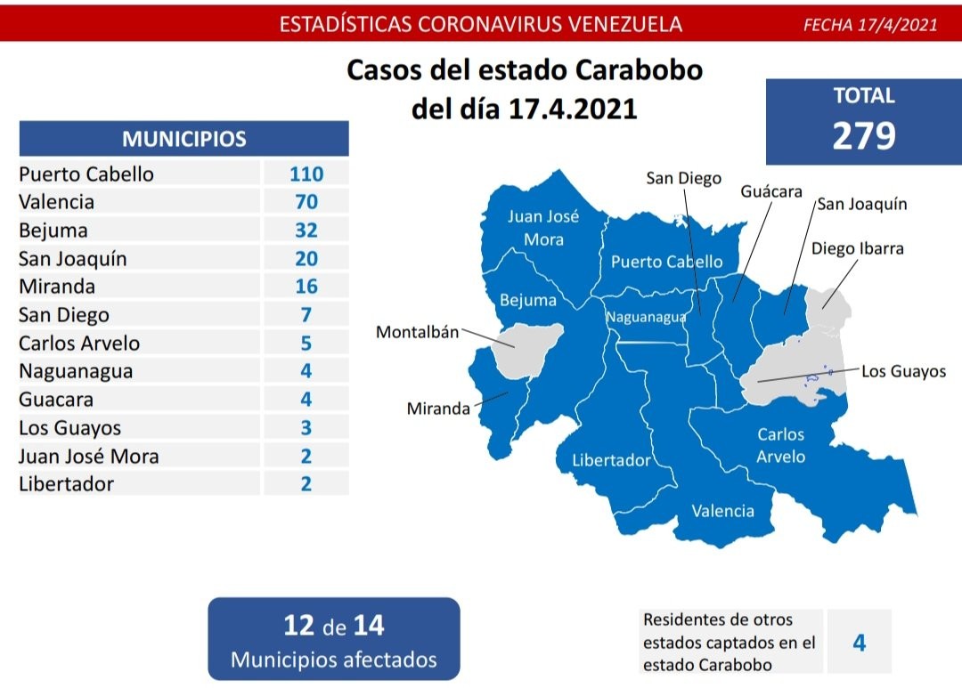 Casos de COVID 19 en Carabobo - Casos de COVID 19 en Carabobo