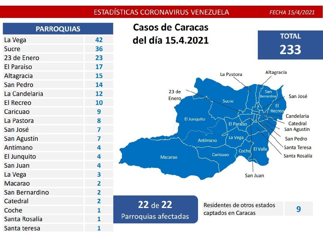 1.271 casos de COVID 19 en Venezuela - 1.271 casos de COVID 19 en Venezuela