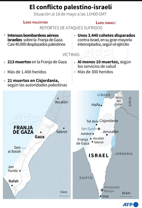 Milicias palestinas dispararon 3.440 cohetes
