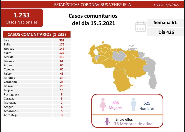 Reporte COVID 19 en Venezuela - Reporte COVID 19 en Venezuela