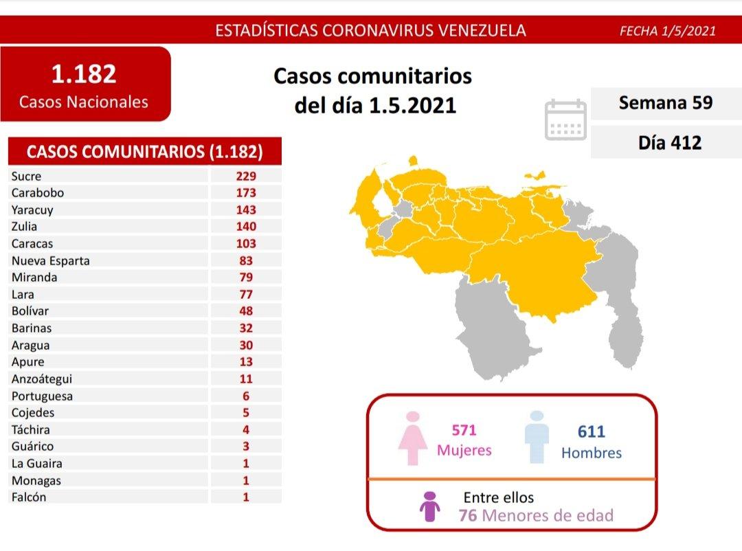 COVID 19 en Venezuela - COVID 19 en Venezuela