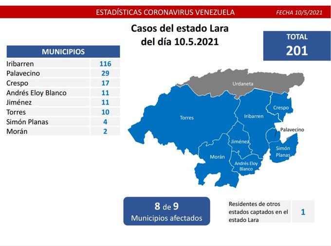 Casos de COVID 19 en Venezuela - Casos de COVID 19 en Venezuela