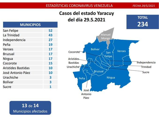 nuevos contagios de COVID 19 en Venezuela - nuevos contagios de COVID 19 en Venezuela