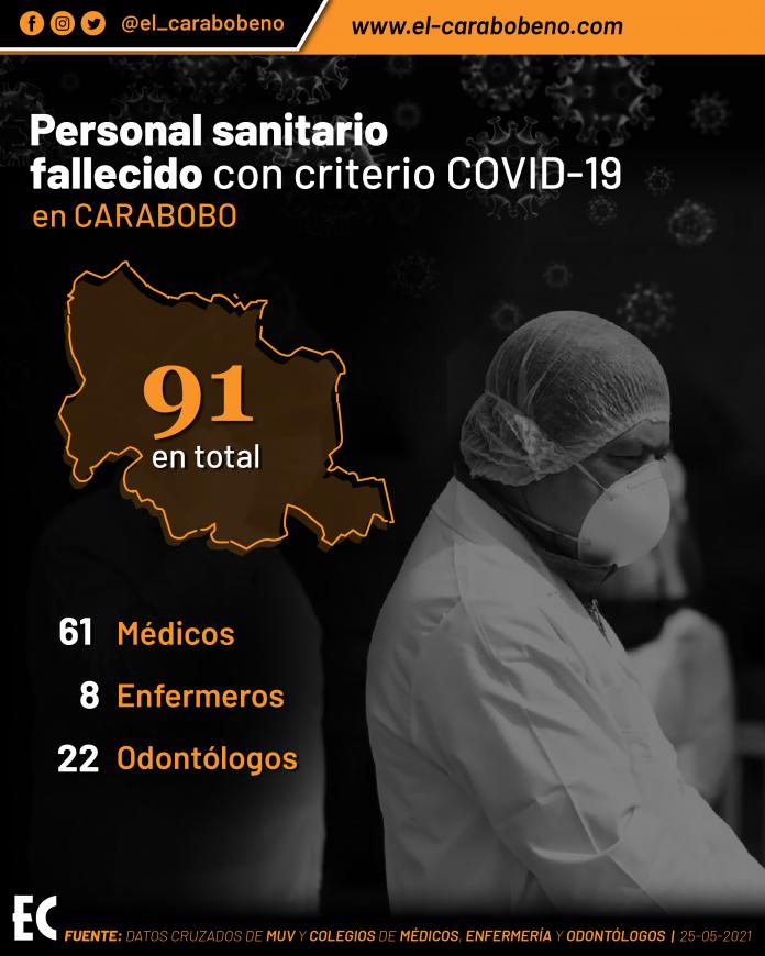 personal sanitario fallecido por Covid-19 en Carabobo