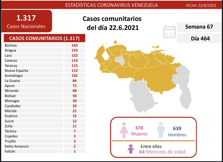 263 mil 372 casos de coronavirus en Venezuela - 263 mil 372 casos de coronavirus en Venezuela