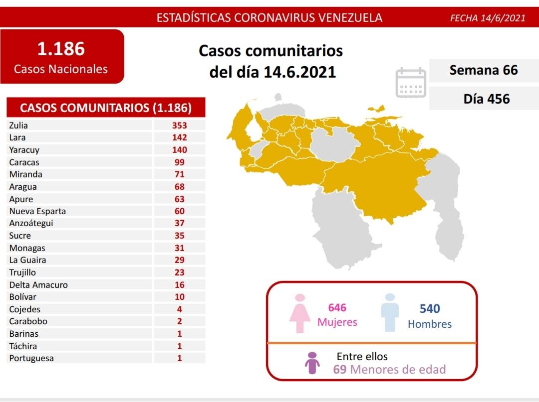 Contagios de coronavirus en Venezuela - Contagios de coronavirus en Venezuela