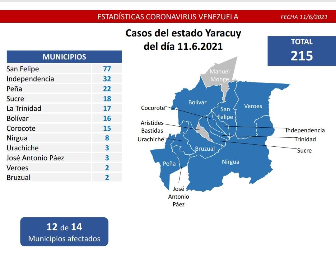 Casos de coronavirus en Venezuela - Casos de coronavirus en Venezuela