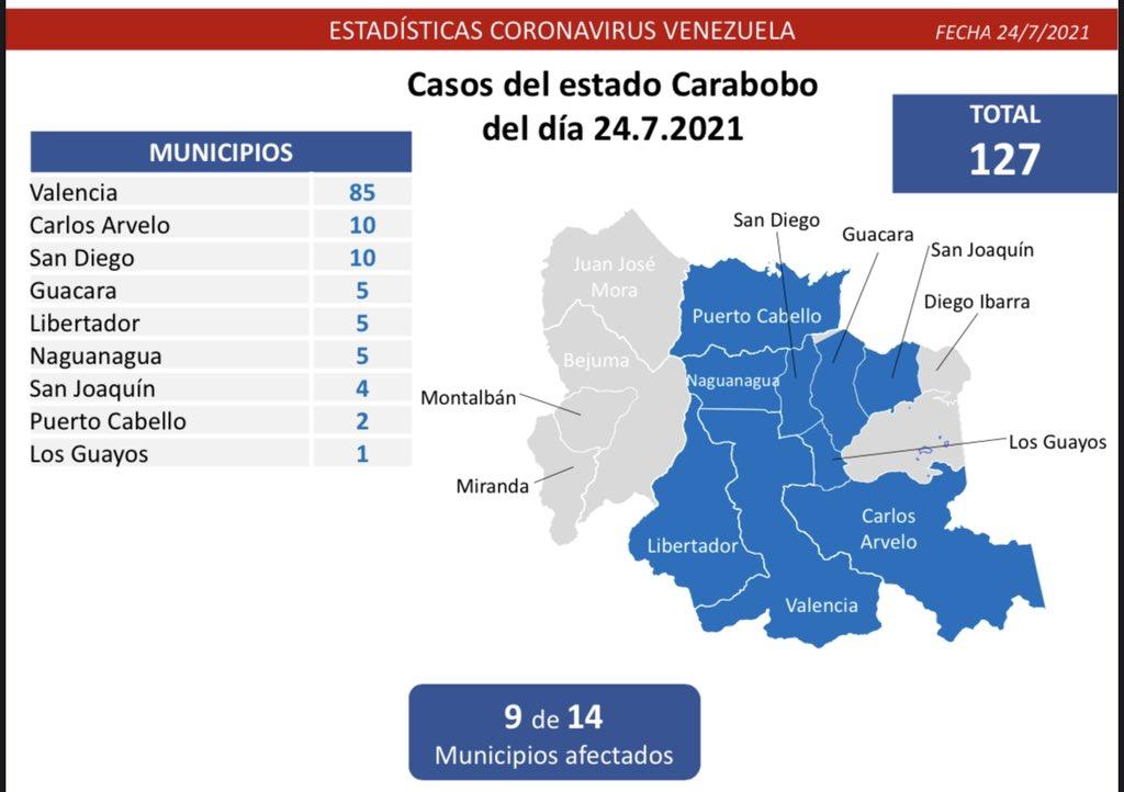 COVID 19 en Carabobo - COVID 19 en Carabobo