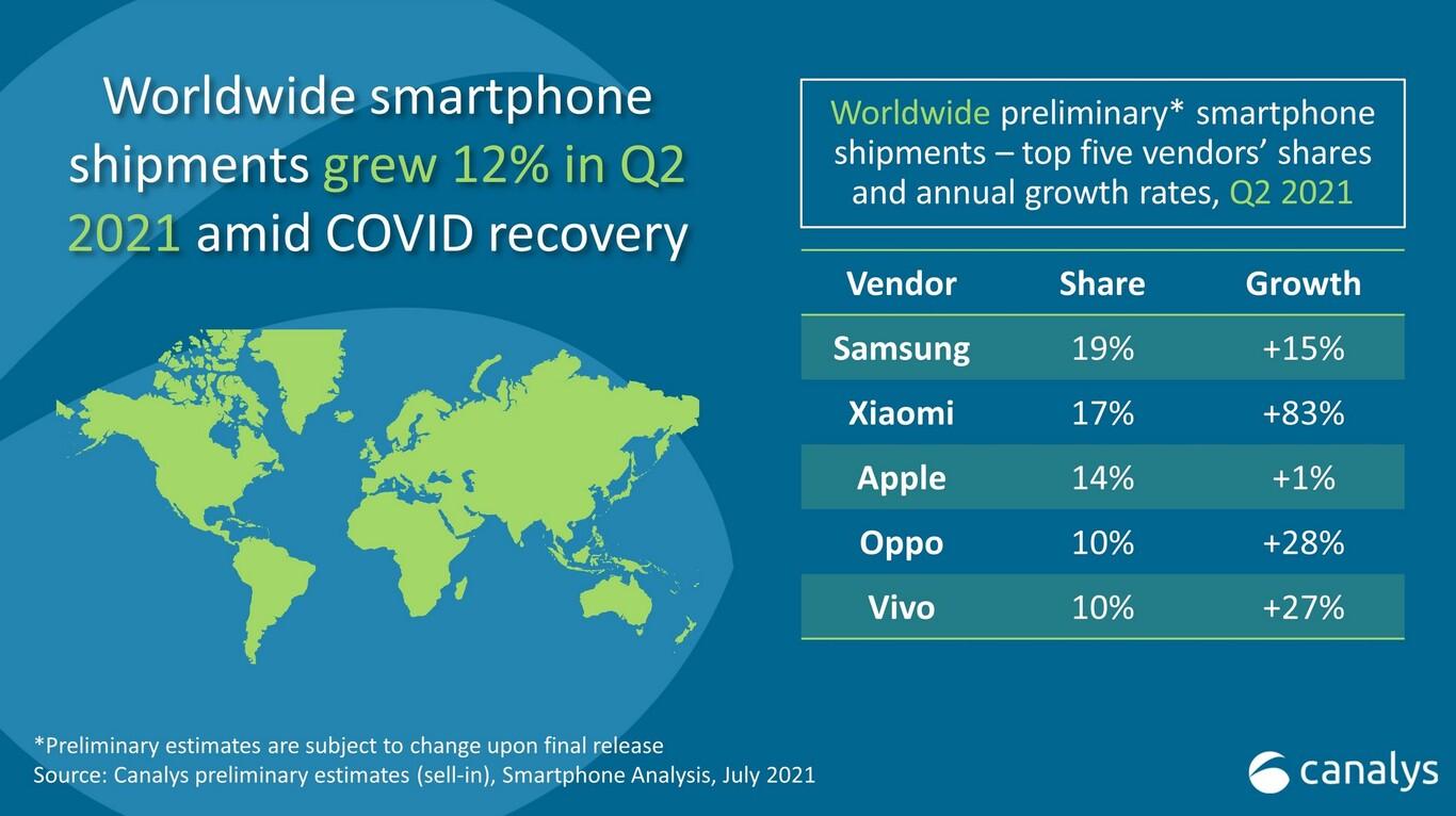 Xiaomi se convirtió en el segundo fabricante de smartphones en el mundo y acecha a Samsung
